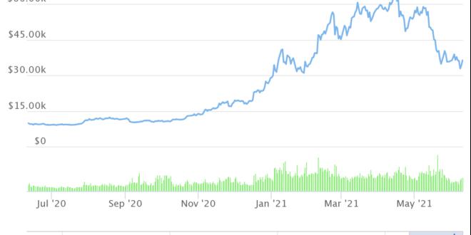 Bitcoin-Preisvorhersage für Juni – ist der Mikrobärenmarkt fast vorbei?