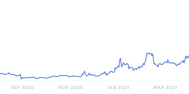 Bitcoin-Preisvorhersage für Juni 2021