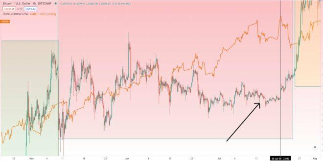 Bitcoin ist laut historischem Chart in diesem Monat auf einen Preisanstieg eingestellt