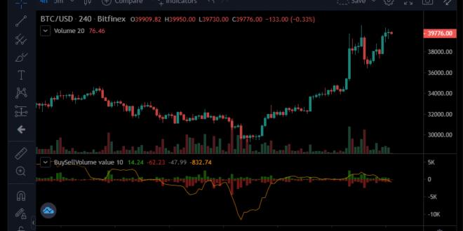 Bitcoin kurz davor, wieder $40.000 zu knacken