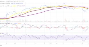 Bitcoin und Dash verlieren, während sich Tezos erholt