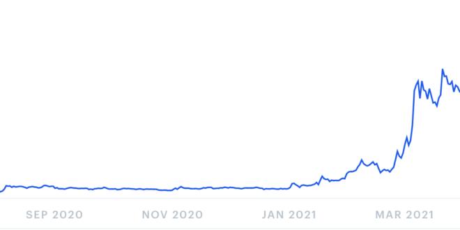 Decentraland-Preisvorhersage für 2021