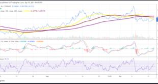 Der XLM-Preis ist in den letzten Stunden um mehr als 4% gestiegen