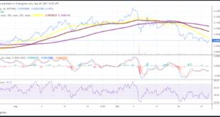 Der Zilliqa-Preis zielt auf das Widerstandsniveau von 0,0851 USD