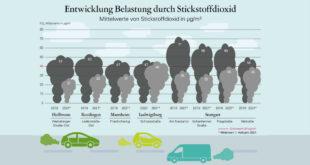 Die Luftverschmutzung durch Stickstoffdioxid ist im Land deutlich zurückgegangen