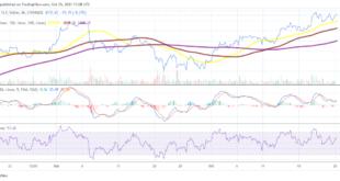 Ethereum könnte bald die 4.200-Dollar-Marke überschreiten