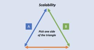 Hat IOTA gerade das Blockchain-Trilemma gelöst?