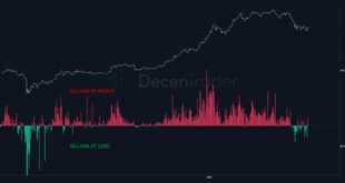 Institutionelle Anleger kaufen den Dip, während Bitcoin Schwierigkeiten hat, sich wieder zu erholen