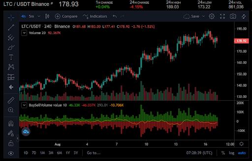 Litecoin könnte auf das Unterstützungsniveau von 174 USD fallen