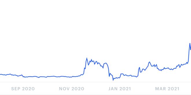 Ripple-Preisvorhersage für 2021