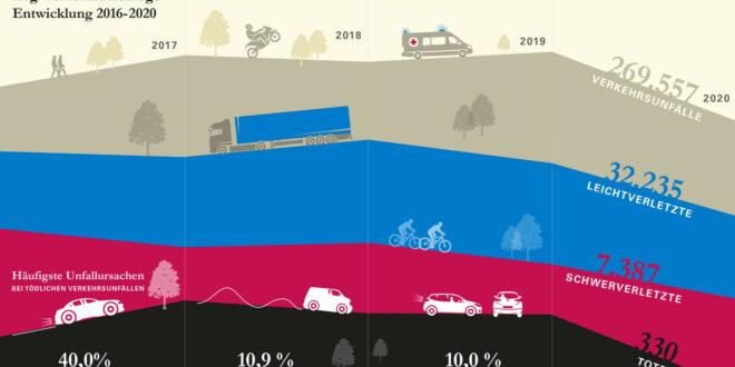 Verkehrsunfallbericht für 2020
