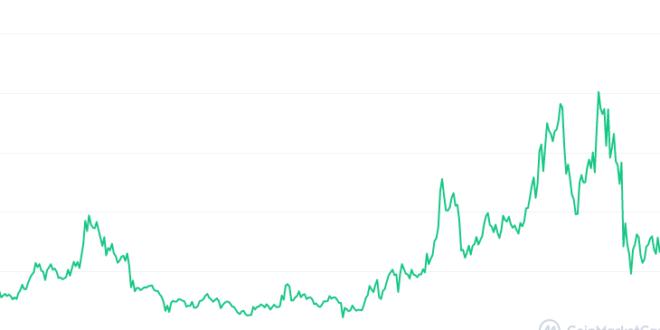 Während Tezos expandiert, sinkt der Preis seines XTZ-Tokens im Juni 2021 weiter.