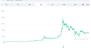Wohin wird sich der Preis von Ethereum Classic im nächsten Monat entwickeln?