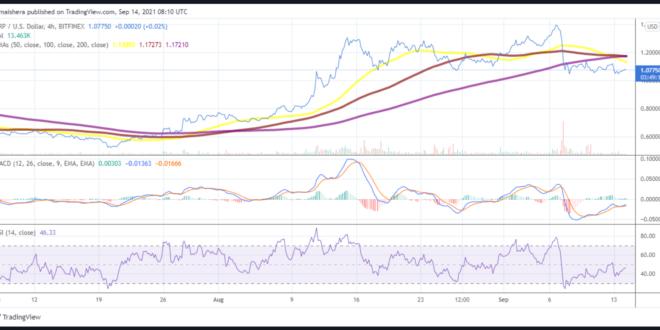 XRP-Preisvorhersage: XRP könnte 1,20 USD erreichen