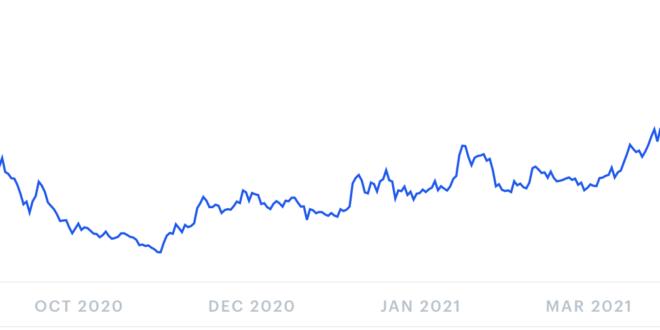 Yearn.finance-Preisvorhersage für Juni 2021